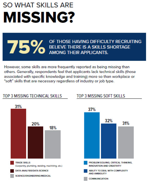 Infographic depicting technical and soft skills that are missing in the workforce